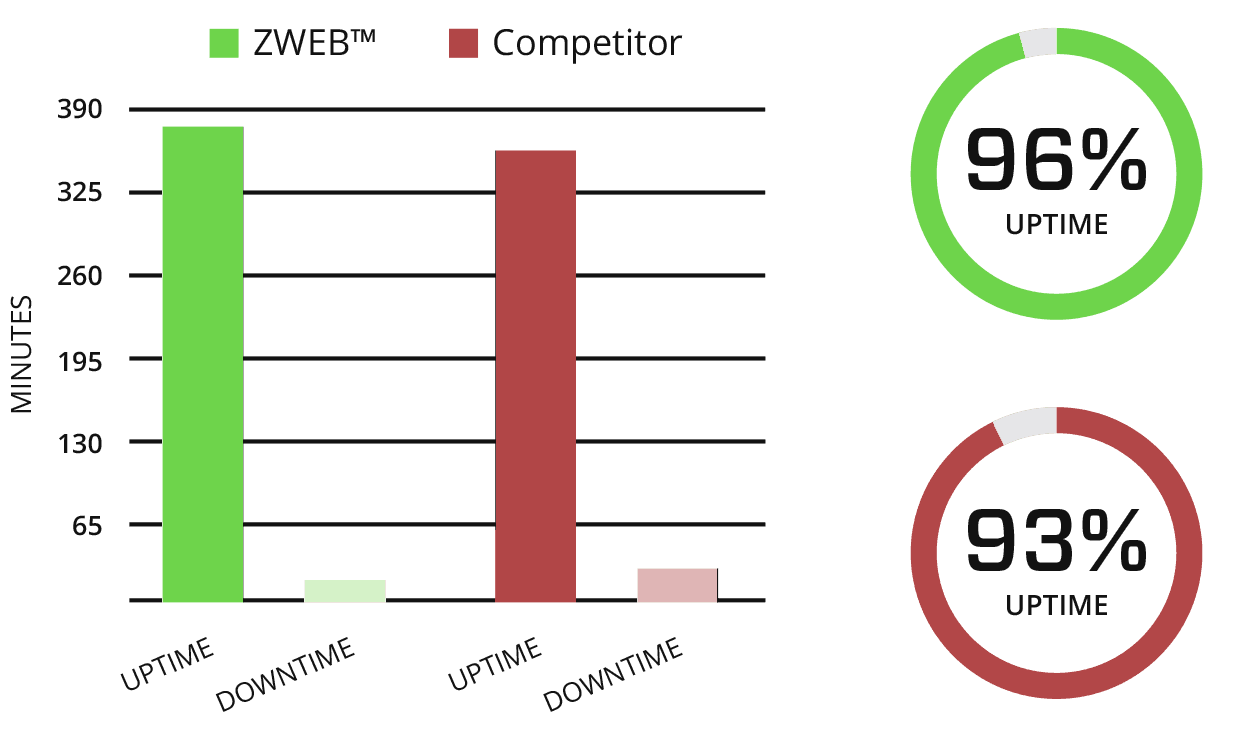 performance on z-web discs