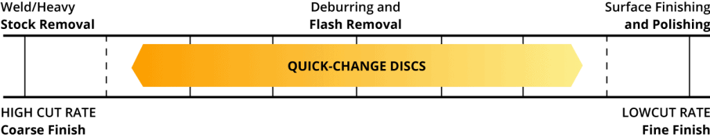 quick-change discs show ultimate performance on deburring and flash removal